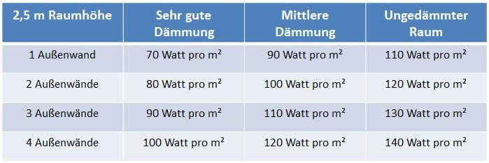 Tabelle zur Ermittlung der richtigen Infrarotheizung in Bädern.