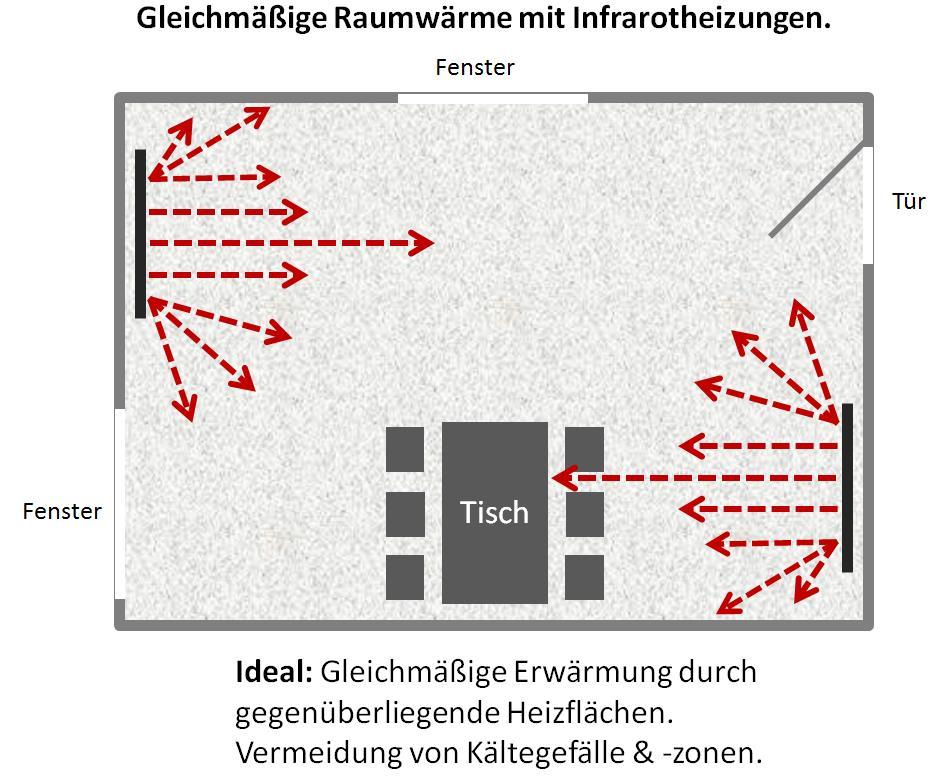 Richtige Anbringung und Verteilung von Infrarotheizungen im Raum
