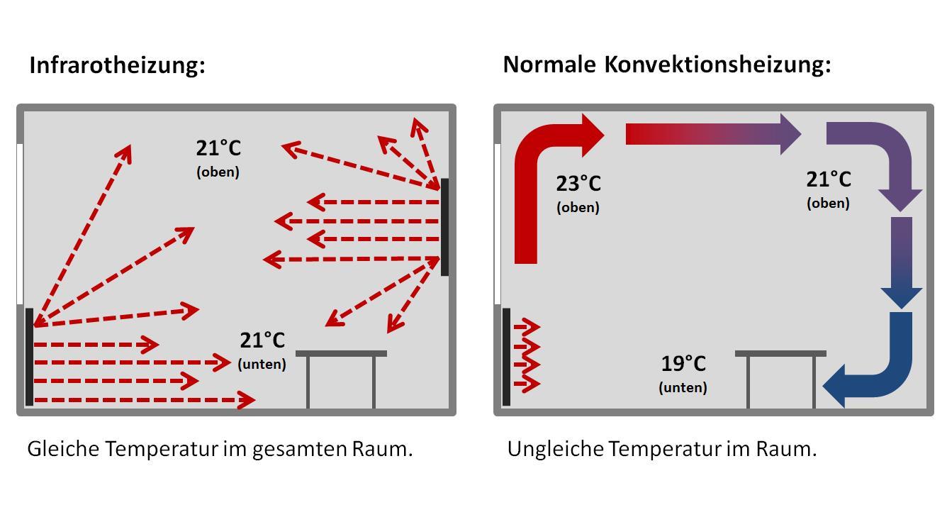 Wirkung von Infrarotheizungen und Konvektionsheizungen im Vergleich